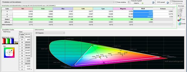 Bildmodus Digitalkino - Tabelle Farbraum DCI-P3 - nach Kalibrierung