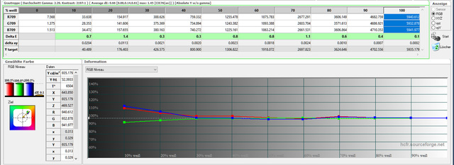 Bildmodus Natürlich - Tabelle Farbtemperaturverlauf - nach Kalibrierung