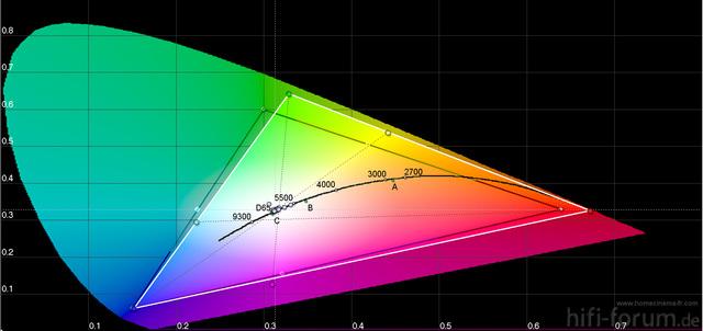 CIE Diagramm 200 Std Bildmodus User1 Farbraum Erweitert 1