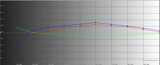 Epson EH-TW9300 -  Bildmodus Dynamik  mit LP-Filter mit c4H-Werten und eigene Korrektur