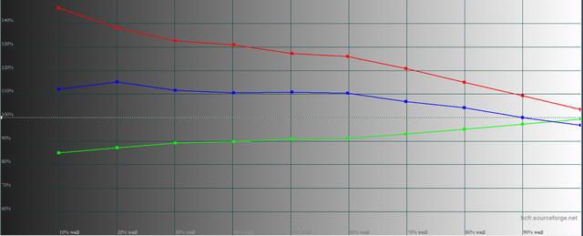 Epson EH-TW9300 -  Bildmodus Dynamik  mit LP-Filter ohne C4H-Werte