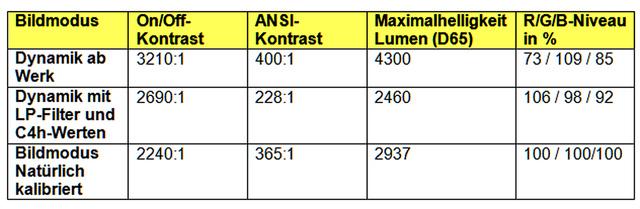 Epson EH-TW9300W - Tabelle mit und ohne Cine4home-Filter