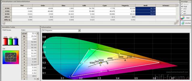 Farbraum Standard Ab Werk 1 Std Werte