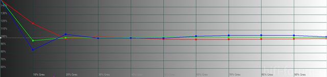 Film REC709 Graustufenverlauf Messung2