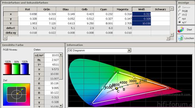 JVC 3D Bildmodus 6500K Farbraum Standard Optoma Brille Kalibriert
