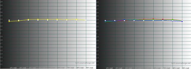 JVC DLA N7   RGB   Gamma Korrigiert   Gamma RGB Kalibirert 260 Std