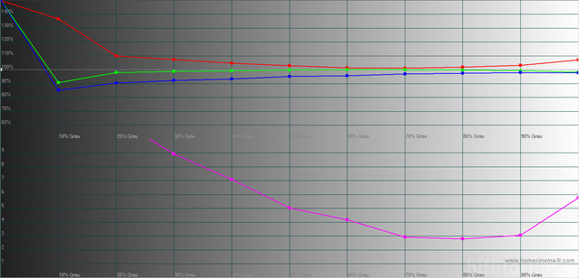 JVC DLA-X3 Graustufenverlauf Vor Der Kalibrierung