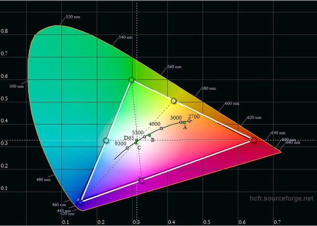 JVC DLA-X5500 - Messung - Farbraum ab Werk nach 150 Stunden - Bildmodus Benutzer 1 - Farbraum Custom
