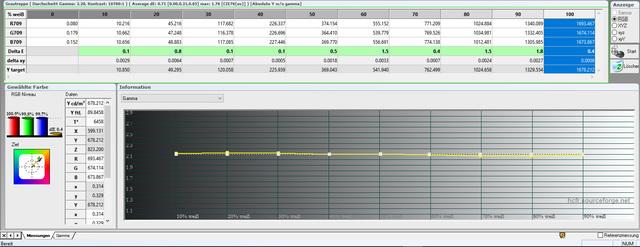 JVC DLA-X5500 - Messung - Tabelle Gamma + Graustufenverlauf kalibriert - Bildmodus Benutzer - Farbra