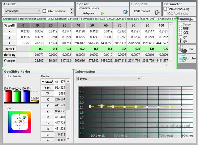 JVC DLA X5500   Messung   Tabelle Gammaverlauf 400 Std   Kalibriert