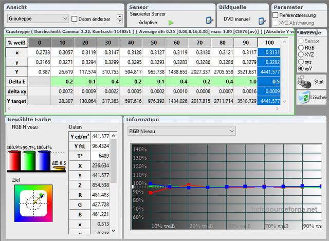 JVC DLA X5500   Messung   Tabelle Graustufenverlauf 400 Std   Kalibriert