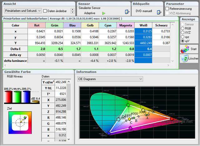 JVC DLA X5500   Messung   Tabelle Primärfarben 400 Std   Kalibriert