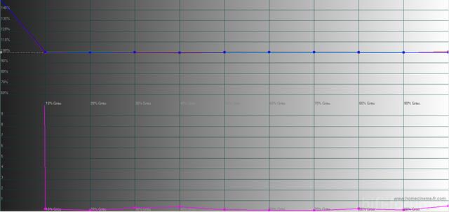 Kalibrierung Graustufenverlauf DeltaE