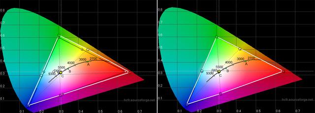 Optoma HD27 - Diagramm CIE - links Werkseinstellung, rechts nach Kalibrierung