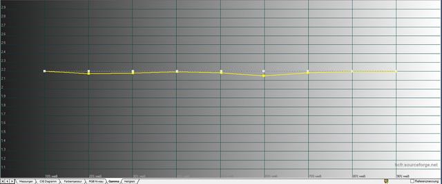 Optoma HD27 - Diagramm Gamma kalibriert Bildmodus Benutzer