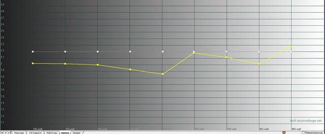 Optoma HD27 - Diagramm Gamma Werkseinstellung Bildmodus Kino