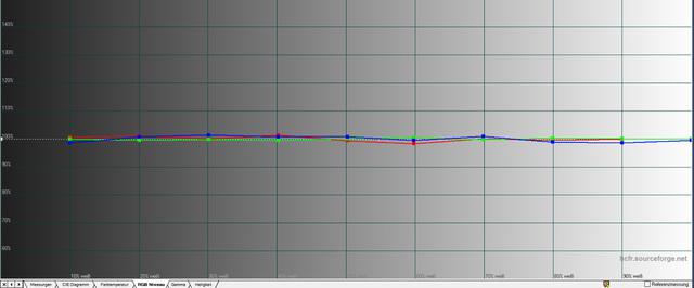 Optoma HD27 - Diagramm Graustufen kalibriert Bildmodus Benutzer