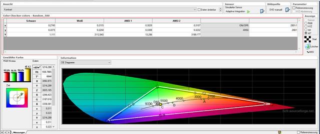 Optoma HD27 - Tabelle Kontrast - Bildmodus Kino - Ab Werk