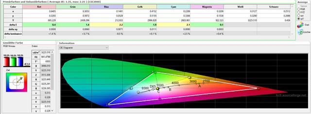Sony VPL-HW45 - Messungen - Kalibriert - Farbraum Tabelle