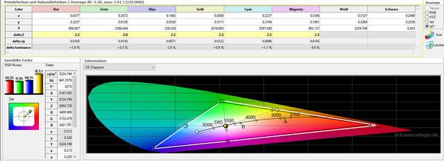 Sony VPL-HW45 - Messungen - Werkseinstellung - Farbraum Tabelle