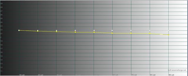 Sony VPL-HW45 - Messungen - Werkseinstellung - Gamma Diagramm
