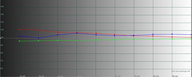 Sony VPL-HW65 - Graustufenverlauf - Werkseinstellung