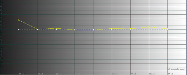 Sony VPL-VW520 - Messungen Gamma ab Werk
