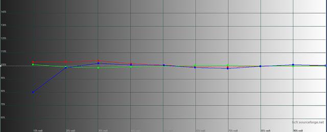 Sony VPL-VW520 - Messungen RGB-Niveau ab Werk