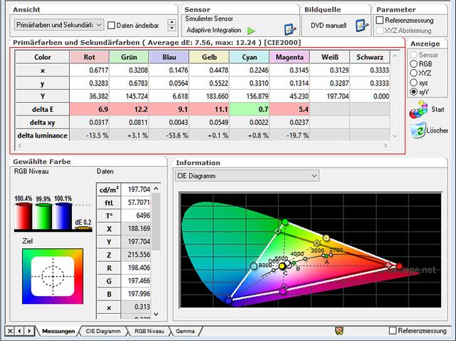 Sony VPL-VW520 - Messungen Tabelle CIE ab Werk