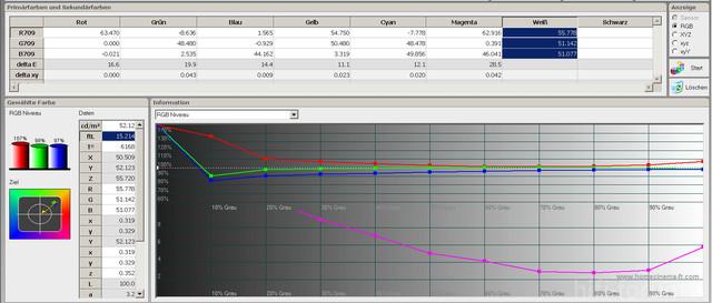 Werkseinstellung RGB Level Werte