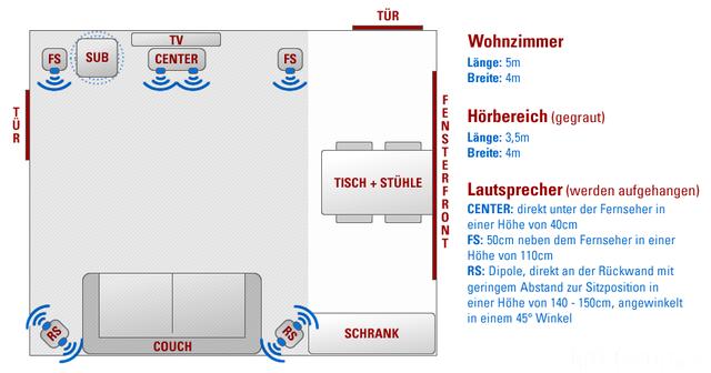 Teufel System 5 - 15qm Hörbereich