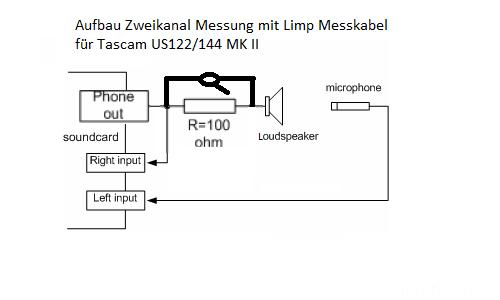Aufbau Zweikanal Messung Mit Limp Messkabel Für Tascam US122-144 MK II