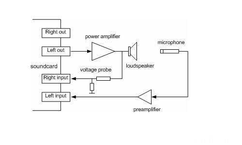 Bild 2.3_Zweikanal-Messaufbau