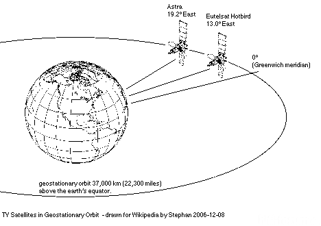 Satellitenpositionen
