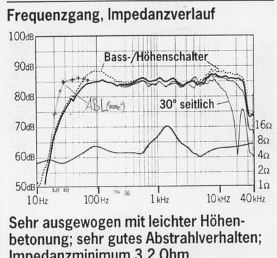 Impedanz T+A TB 160