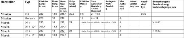 Moerch Tonarme Datenblatt