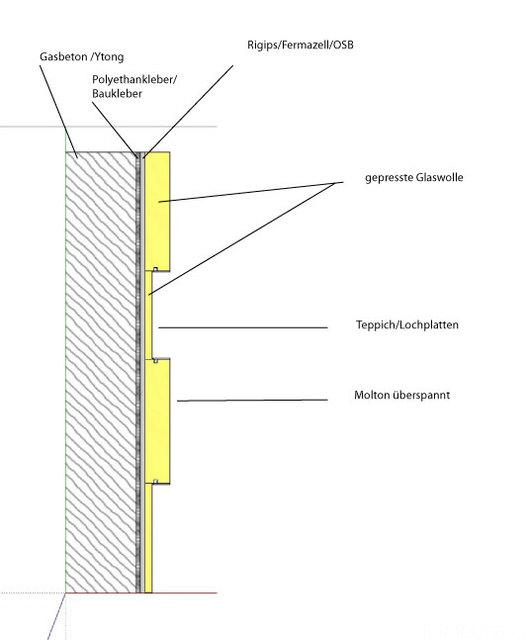 Kellerkino Wand Aufbau Mit Beschreibung