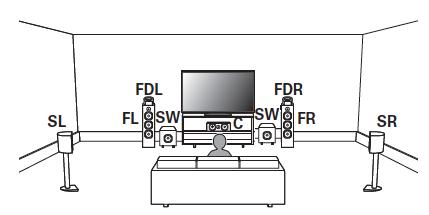 surround system aufstellen