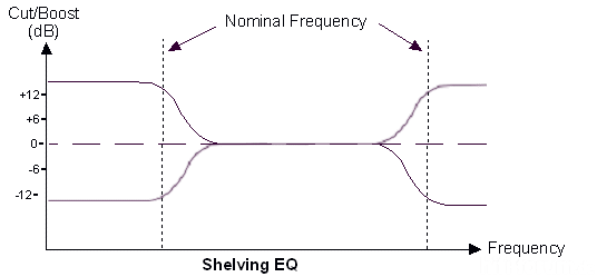 Shelving EQ