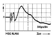 Sprungantwort MEG 900 (Manger)