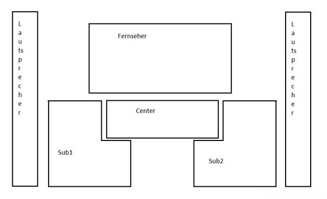 Idee Sub- Und Centerintegration