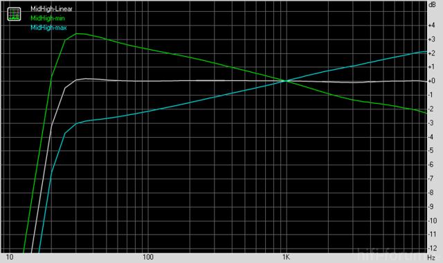 Frequenzgang Nubert ATM 100/105