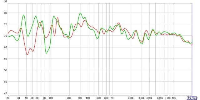 Messung Durch Den Akustiker