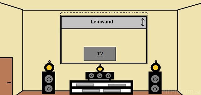 Vorschlag Für Ch Und Sein Heimkino Im Wohnzimmer