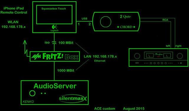 AudioServer Schematic