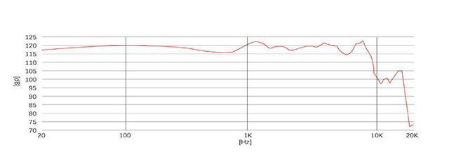 audbos P4 Frequenzverlauf
