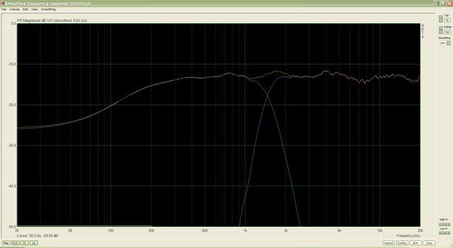 Frequenzgang, Weiche 2