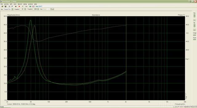 Impedanz Kleines Volumen