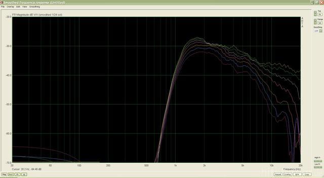 Vifa XT Im Monacor Waveguide, HP 1000Hz + Winkel (0-60?)