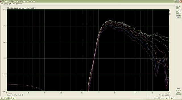 Vifa XT Im Monacor Waveguide MIT FASE, Unbeschaltet + Winkel (0-60)